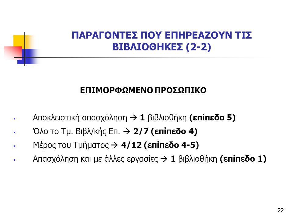 22 ΠΑΡΑΓΟΝΤΕΣ ΠΟΥ ΕΠΗΡΕΑΖΟΥΝ ΤΙΣ ΒΙΒΛΙΟΘΗΚΕΣ (2-2) ΕΠΙΜΟΡΦΩΜΕΝΟ ΠΡΟΣΩΠΙΚΟ Αποκλειστική απασχόληση  1 βιβλιοθήκη (επίπεδο 5) Όλο το Τμ. Βιβλ/κής Επ. 