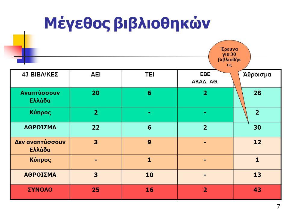 7 Μέγεθος βιβλιοθηκών 43 ΒΙΒΛ/ΚΕΣΑΕΙΤΕΙ ΕΒΕ ΑΚΑΔ. ΑΘ. Άθροισμα Αναπτύσσουν Ελλάδα 206228 Κύπρος 2--2 ΑΘΡΟΙΣΜΑ 226230 Δεν αναπτύσσουν Ελλάδα 39-12 Κύπρ
