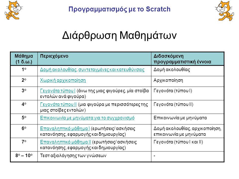 Προγραμματισμός με το Scratch Διάρθρωση Μαθημάτων Μάθημα (1 δ.ω.) ΠεριεχόμενοΔιδασκόμενη προγραμματιστική έννοια 1ο1ο Δομή ακολουθίαςΔομή ακολουθίας,