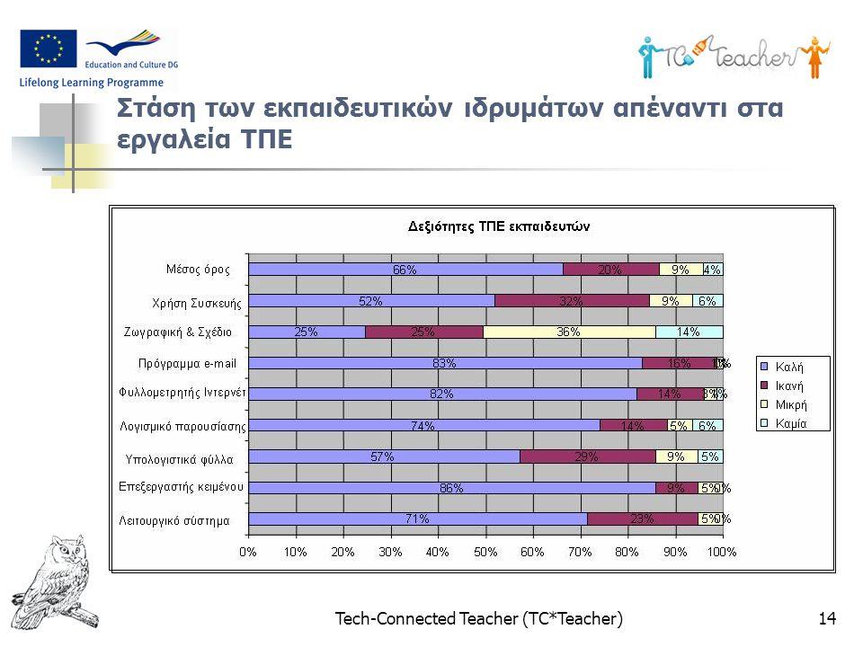 Tech-Connected Teacher (TC*Teacher)14 Στάση των εκπαιδευτικών ιδρυμάτων απέναντι στα εργαλεία ΤΠΕ