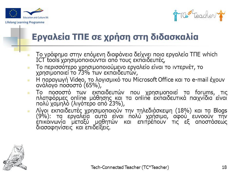 Tech-Connected Teacher (TC*Teacher)18 Εργαλεία ΤΠΕ σε χρήση στη διδασκαλία Το γράφημα στην επόμενη διαφάνεια δείχνει ποια εργαλεία ΤΠΕ which ICT tools χρησιμοποιούνται από τους εκπαιδευτές, Το περισσότερο χρησιμοποιούμενο εργαλείο είναι το ιντερνέτ, το χρησιμοποιεί το 73% των εκπαιδευτών, Η παραγωγή Video, το λογισμικό του Microsoft Office και το e-mail έχουν ανάλογο ποσοστό (65%), Το ποσοστό των εκπαιδευτών που χρησιμοποιεί τα forums, τις πλατφόρμες online μάθησης και τα online εκπαιδευτικά παιχνίδια είναι πολύ χαμηλό (λιγότερο από 23%), Λίγοι εκπαιδευτές χρησιμοποιούν την τηλεδιάσκεψη (18%) και τα Blogs (9%): τα εργαλεία αυτά είναι πολύ χρήσιμα, αφού ευνοούν την επικοινωνία μεταξύ μαθητών και επιτρέπουν τις εξ αποστάσεως διασαφηνίσεις και επιδείξεις.