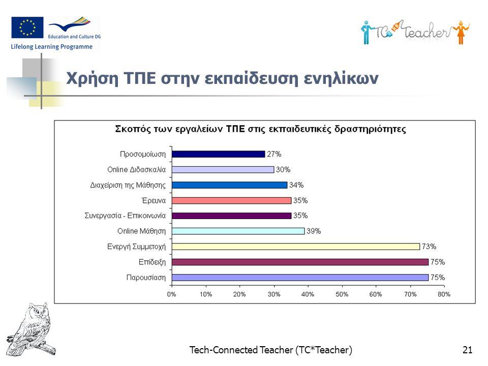 Tech-Connected Teacher (TC*Teacher)21 Χρήση ΤΠΕ στην εκπαίδευση ενηλίκων
