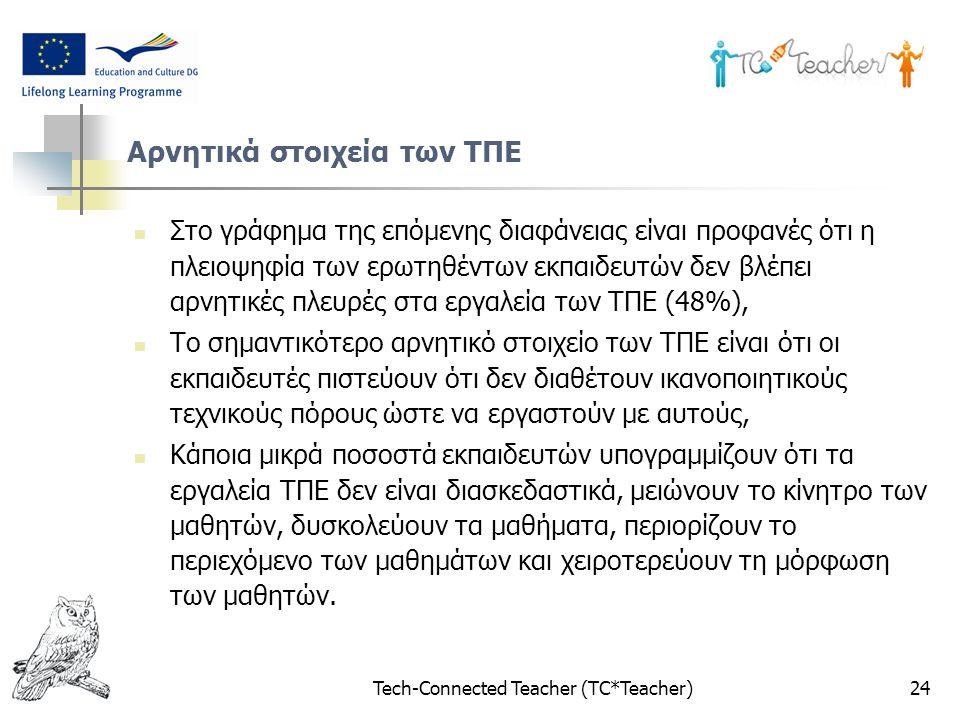 Tech-Connected Teacher (TC*Teacher)24 Αρνητικά στοιχεία των ΤΠΕ Στο γράφημα της επόμενης διαφάνειας είναι προφανές ότι η πλειοψηφία των ερωτηθέντων εκ