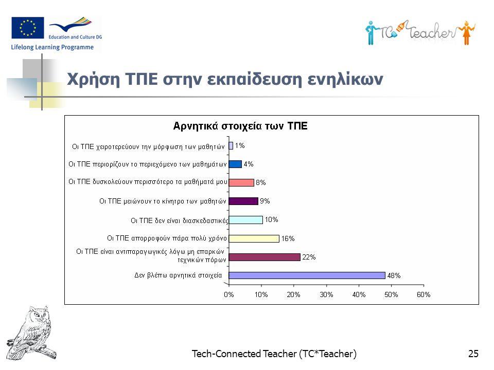 Tech-Connected Teacher (TC*Teacher)25 Χρήση ΤΠΕ στην εκπαίδευση ενηλίκων