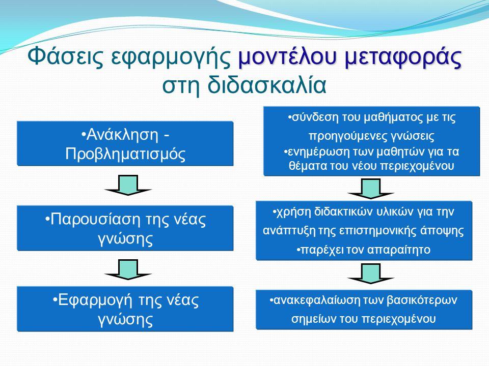 μοντέλου μεταφοράς Φάσεις εφαρμογής μοντέλου μεταφοράς στη διδασκαλία Ανάκληση - Προβληματισμός Παρουσίαση της νέας γνώσης Εφαρμογή της νέας γνώσης σύνδεση του μαθήματος με τις προηγούμενες γνώσεις ενημέρωση των μαθητών για τα θέματα του νέου περιεχομένου χρήση διδακτικών υλικών για την ανάπτυξη της επιστημονικής άποψης παρέχει τον απαραίτητο ανακεφαλαίωση των βασικότερων σημείων του περιεχομένου