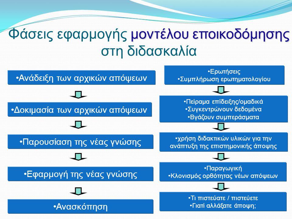 μοντέλου εποικοδόμησης Φάσεις εφαρμογής μοντέλου εποικοδόμησης στη διδασκαλία Ανάδειξη των αρχικών απόψεων Παρουσίαση της νέας γνώσης Εφαρμογή της νέας γνώσης Ερωτήσεις Συμπλήρωση ερωτηματολογίου χρήση διδακτικών υλικών για την ανάπτυξη της επιστημονικής άποψης Τι πιστεύατε / πιστεύετε Γιατί αλλάξατε άποψη; Δοκιμασία των αρχικών απόψεων Ανασκόπηση Πείραμα επίδειξης/ομαδικά Συγκεντρώνουν δεδομένα Βγάζουν συμπεράσματα Παραγωγική Κλονισμός ορθότητας νέων απόψεων