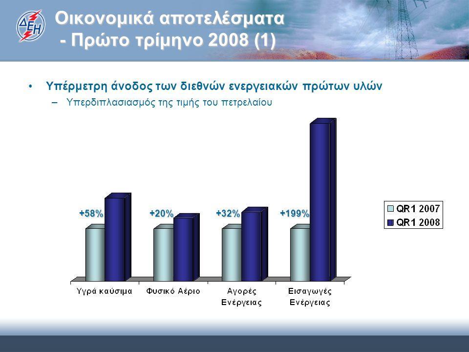 Οικονομικά αποτελέσματα - Πρώτο τρίμηνο 2008 (1) Υπέρμετρη άνοδος των διεθνών ενεργειακών πρώτων υλών –Υπερδιπλασιασμός της τιμής του πετρελαίου +58% +58% +20% +20% +32% +32%+199%