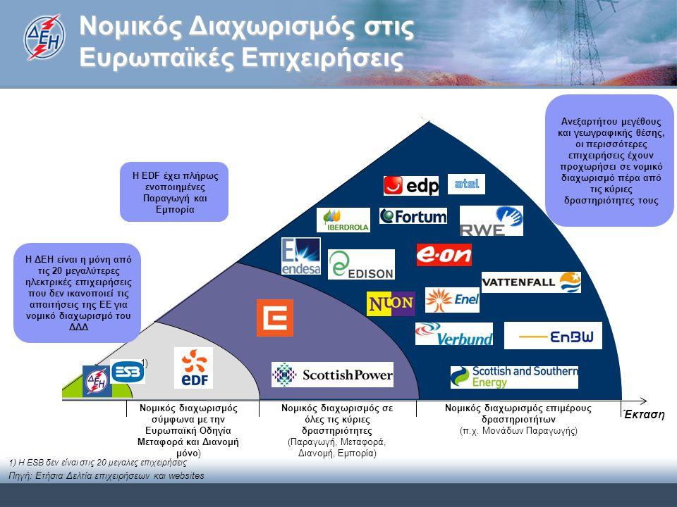 Νομικός Διαχωρισμός στις Ευρωπαϊκές Επιχειρήσεις Έκταση Ανεξαρτήτου μεγέθους και γεωγραφικής θέσης, οι περισσότερες επιχειρήσεις έχουν προχωρήσει σε νομικό διαχωρισμό πέρα από τις κύριες δραστηριότητες τους Νομικός διαχωρισμός σύμφωνα με την Ευρωπαϊκή Οδηγία Μεταφορά και Διανομή μόνο) Νομικός διαχωρισμός σε όλες τις κύριες δραστηριότητες (Παραγωγή, Μεταφορά, Διανομή, Εμπορία) Νομικός διαχωρισμός επιμέρους δραστηριοτήτων (π.χ.