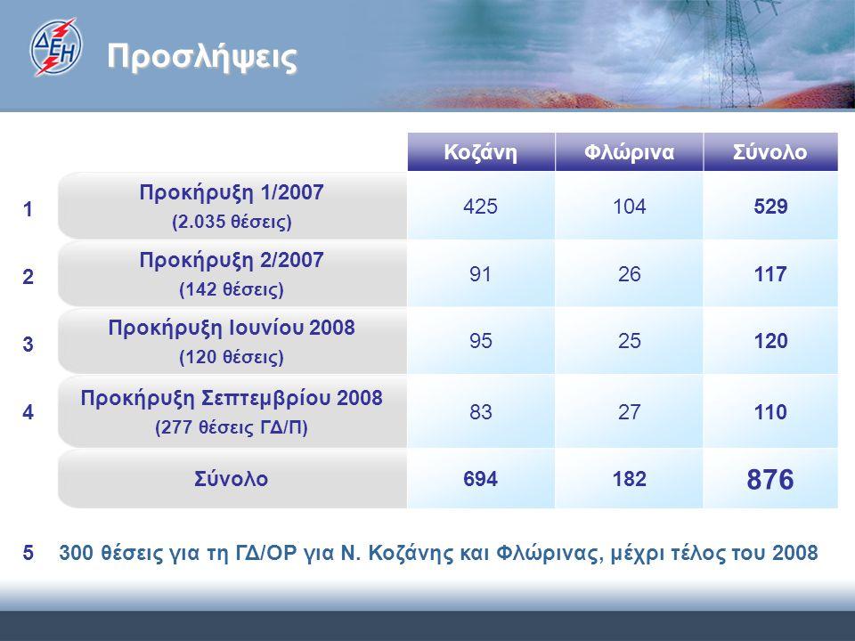 Προσλήψεις ΚοζάνηΦλώριναΣύνολο Προκήρυξη 1/2007 (2.035 θέσεις) 425104529 Προκήρυξη 2/2007 (142 θέσεις) 9126117 Προκήρυξη Ιουνίου 2008 (120 θέσεις) 9525120 Προκήρυξη Σεπτεμβρίου 2008 (277 θέσεις ΓΔ/Π) 8327110 Σύνολο694182 876 300 θέσεις για τη ΓΔ/ΟΡ για Ν.