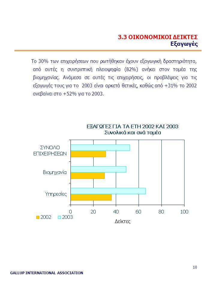 GALLUP INTERNATIONAL ASSOCIATION 10 3.3 ΟΙΚΟΝΟΜΙΚΟΙ ΔΕΙΚΤΕΣ Εξαγωγές Το 30% των επιχειρήσεων που ρωτήθηκαν έχουν εξαγωγική δραστηριότητα, από αυτές η συντριπτική πλειοψηφία (82%) ανήκει στον τομέα της βιομηχανίας.
