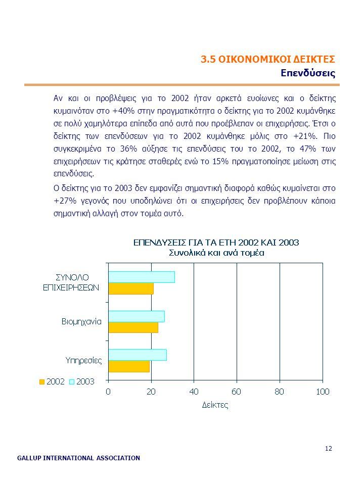 GALLUP INTERNATIONAL ASSOCIATION 12 3.5 ΟΙΚΟΝΟΜΙΚΟΙ ΔΕΙΚΤΕΣ Επενδύσεις Αν και οι προβλέψεις για το 2002 ήταν αρκετά ευοίωνες και ο δείκτης κυμαινόταν στο +40% στην πραγματικότητα ο δείκτης για το 2002 κυμάνθηκε σε πολύ χαμηλότερα επίπεδα από αυτά που προέβλεπαν οι επιχειρήσεις.