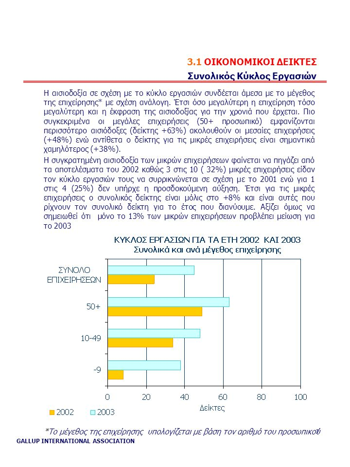 GALLUP INTERNATIONAL ASSOCIATION 7 3.1 ΟΙΚΟΝΟΜΙΚΟΙ ΔΕΙΚΤΕΣ Συνολικός Κύκλος Εργασιών Η αισιοδοξία σε σχέση με το κύκλο εργασιών συνδέεται άμεσα με το μέγεθος της επιχείρησης* με σχέση ανάλογη.