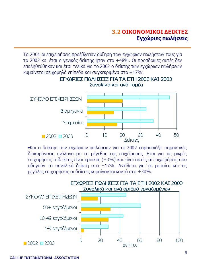 GALLUP INTERNATIONAL ASSOCIATION 8 3.2 ΟΙΚΟΝΟΜΙΚΟΙ ΔΕΙΚΤΕΣ Εγχώριες πωλήσεις Το 2001 οι επιχειρήσεις προέβλεπαν αύξηση των εγχώριων πωλήσεων τους για το 2002 και έτσι ο γενικός δείκτης ήταν στο +48%.