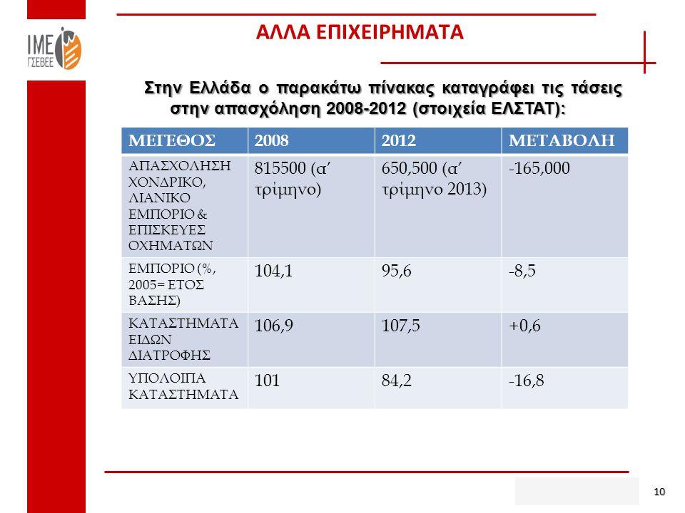 ΑΛΛΑ ΕΠΙΧΕΙΡΗΜΑΤΑ 10 Στην Ελλάδα ο παρακάτω πίνακας καταγράφει τις τάσεις στην απασχόληση 2008-2012 (στοιχεία ΕΛΣΤΑΤ): ΜΕΓΕΘΟΣ20082012ΜΕΤΑΒΟΛΗ ΑΠΑΣΧΟΛΗΣΗ ΧΟΝΔΡΙΚΟ, ΛΙΑΝΙΚΟ ΕΜΠΟΡΙΟ & ΕΠΙΣΚΕΥΕΣ ΟΧΗΜΑΤΩΝ 815500 (α' τρίμηνο) 650,500 (α' τρίμηνο 2013) -165,000 ΕΜΠΟΡΙΟ (%, 2005= ΕΤΟΣ ΒΑΣΗΣ) 104,195,6-8,5 ΚΑΤΑΣΤΗΜΑΤΑ ΕΙΔΩΝ ΔΙΑΤΡΟΦΗΣ 106,9107,5+0,6 ΥΠΟΛΟΙΠΑ ΚΑΤΑΣΤΗΜΑΤΑ 10184,2-16,8