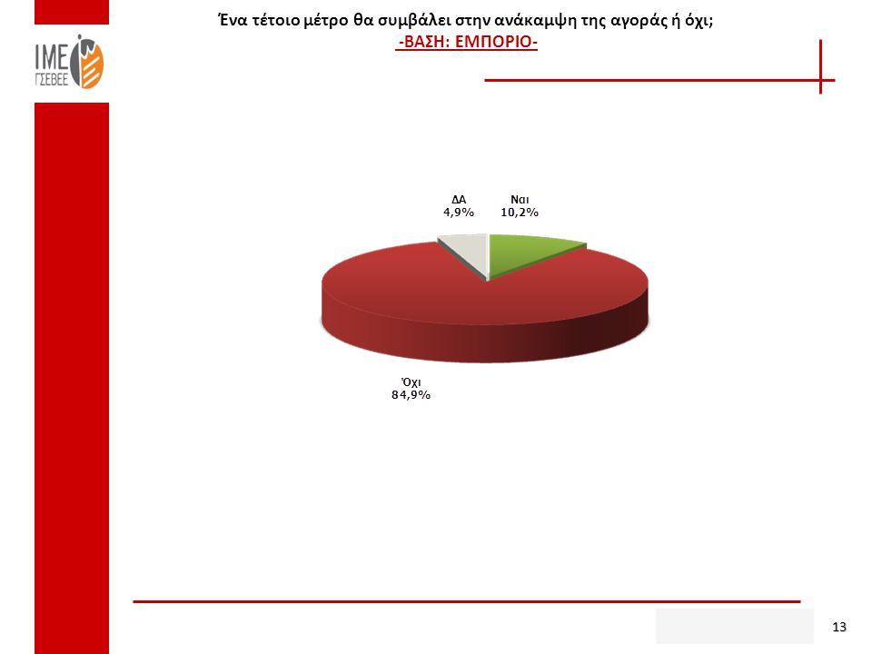Ένα τέτοιο μέτρο θα συμβάλει στην ανάκαμψη της αγοράς ή όχι; -ΒΑΣΗ: ΕΜΠΟΡΙΟ- 13
