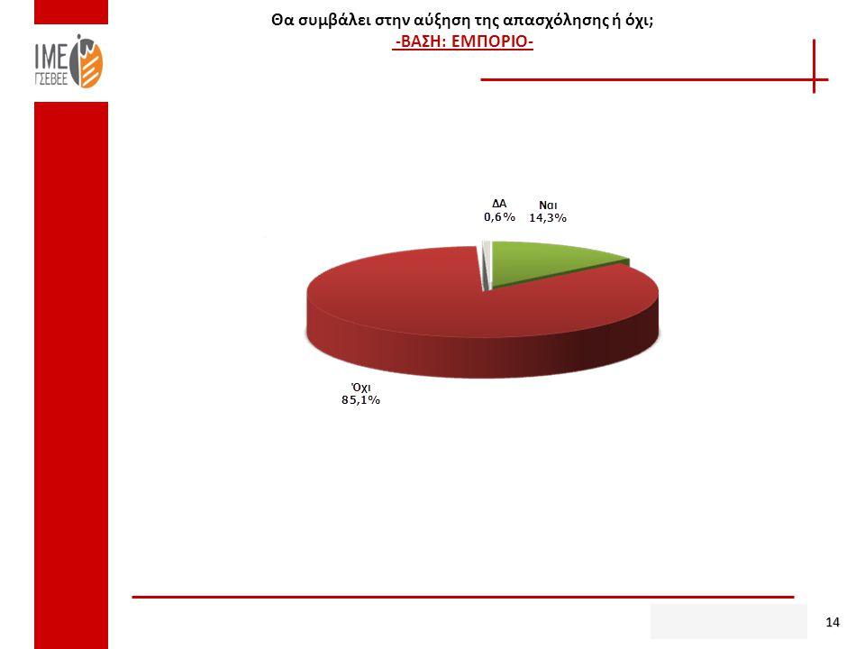 Θα συμβάλει στην αύξηση της απασχόλησης ή όχι; -ΒΑΣΗ: ΕΜΠΟΡΙΟ- 14
