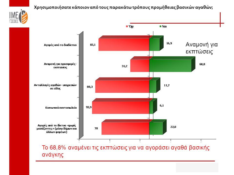 Χρησιμοποιήσατε κάποιον από τους παρακάτω τρόπους προμήθειας βασικών αγαθών; Το 68,8% αναμένει τις εκπτώσεις για να αγοράσει αγαθά βασικής ανάγκης Αναμονή για εκπτώσεις