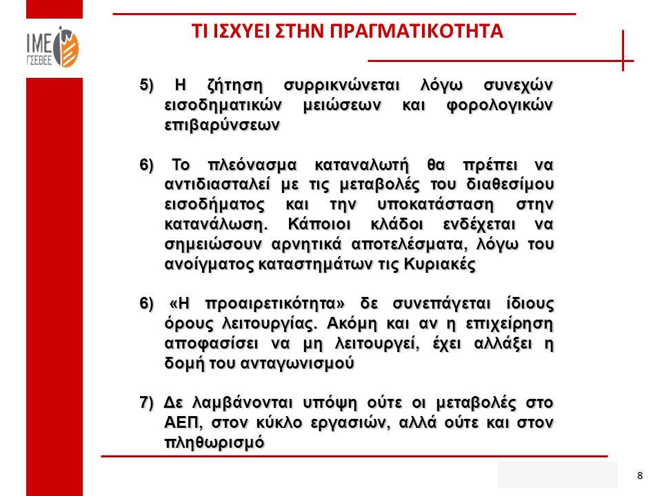 ΤΙ ΙΣΧΥΕΙ ΣΤΗΝ ΠΡΑΓΜΑΤΙΚΟΤΗΤΑ 8 5) Η ζήτηση συρρικνώνεται λόγω συνεχών εισοδηματικών μειώσεων και φορολογικών επιβαρύνσεων 6) Το πλεόνασμα καταναλωτή θα πρέπει να αντιδιασταλεί με τις μεταβολές του διαθεσίμου εισοδήματος και την υποκατάσταση στην κατανάλωση.