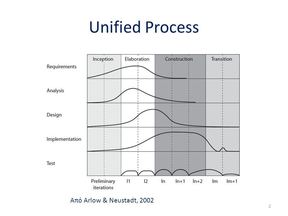 Unified Process Από Arlow & Neustadt, 2002 2