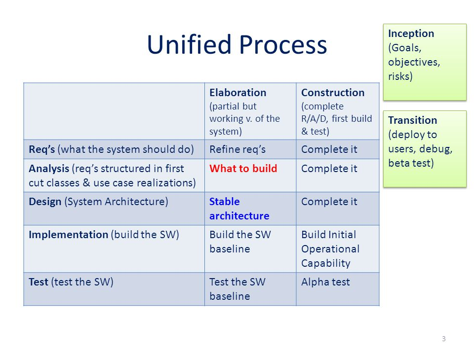 Unified Process Elaboration (partial but working v. of the system) Construction (complete R/A/D, first build & test) Req's (what the system should do)