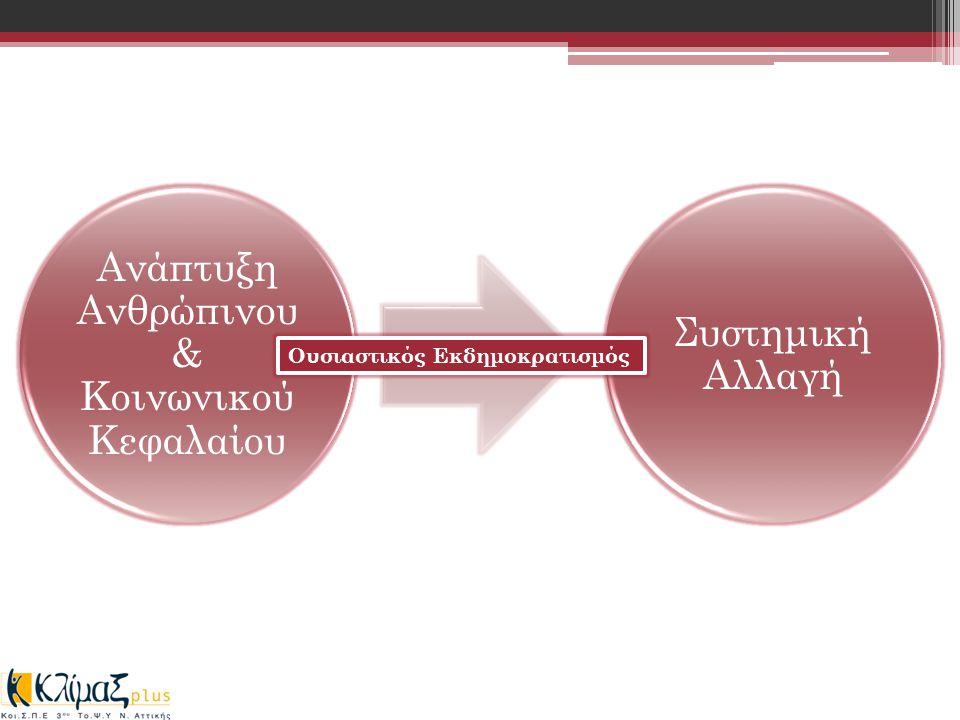 Ανάπτυξη Ανθρώπινου & Κοινωνικού Κεφαλαίου Συστημική Αλλαγή Ουσιαστικός Εκδημοκρατισμός