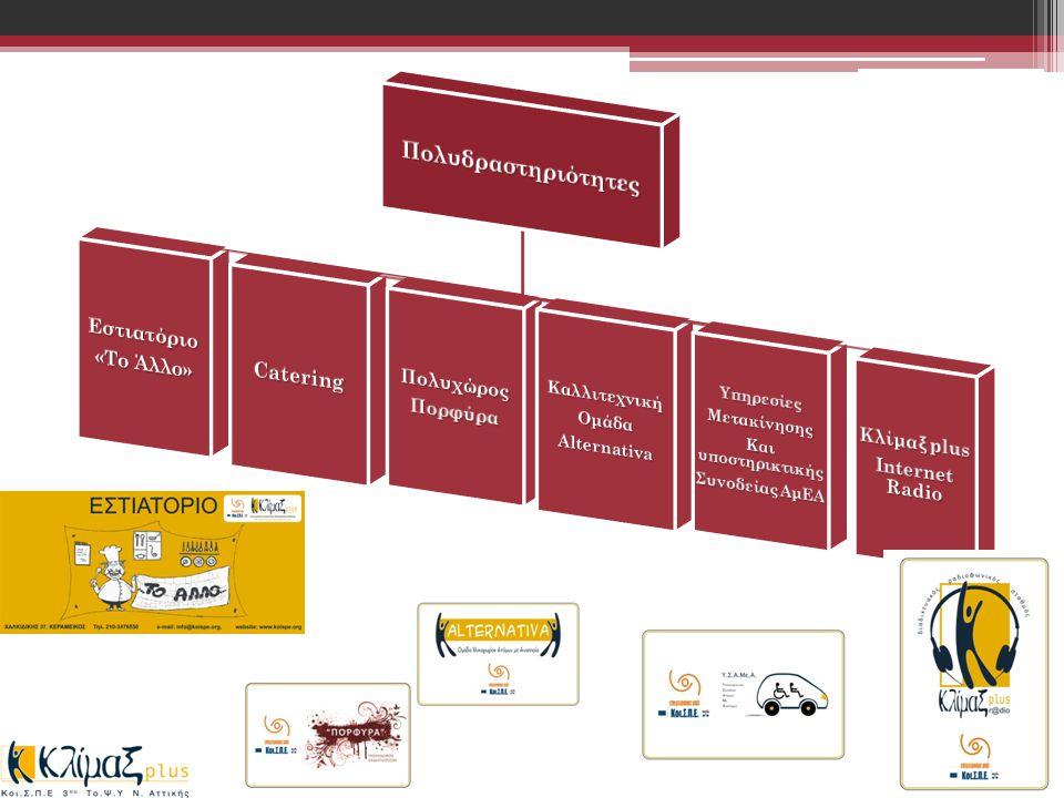 Κοινωνική καινοτομία Χειραφέτηση Κοινωνική Χρησιμότητα Καινοτομία Κοινωνική Μάθηση
