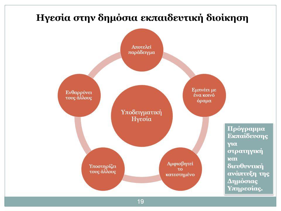 19 Ηγεσία στην δημόσια εκπαιδευτική διοίκηση Υποδειγματική Ηγεσία Αποτελεί παράδειγμα Εμπνέει με ένα κοινό όραμα Αμφισβητεί το κατεστημένο Υποστηρίζει τους άλλους Ενθαρρύνει τους άλλους Πρόγραμμα Εκπαίδευσης για στρατηγική και διευθυντική ανάπτυξη της Δημόσιας Υπηρεσίας.