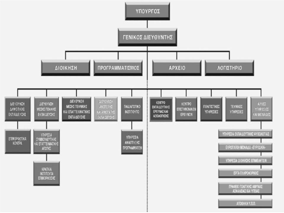 ΕπεξήγησηΣτρατηγικές προτεραιότητες Εκσυγχρονισμός της οργάνωσης, διοίκησης, εξοπλισμού και οικονομικής διαχείρισης στη Μέση Εκπαίδευση σε όλα τα επίπεδα,  Διαμόρφωση σύγχρονης και αποτελεσματικής δομής της Διεύθυνσης Μ.Ε και των Επαρχιακών Γραφείων.