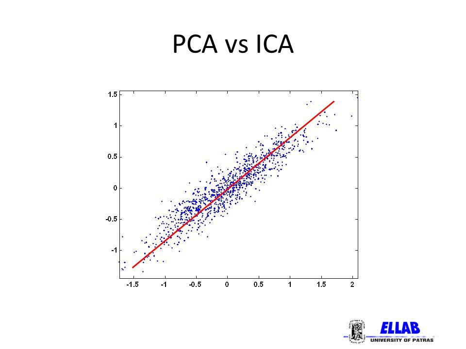 Επεκτάσεις της ICA Noisy ICA Συμπεριλαμβάνονται μοντέλα θορύβου κατά την ανάλυση.