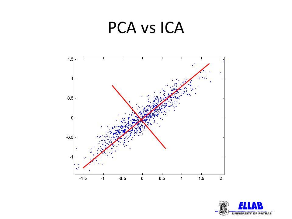 Εφαρμογές της ICA Ηλεκτροεγκεφαλογραφία (EEG) – Μαγνητοεγκεφαλογραφία (MEG)