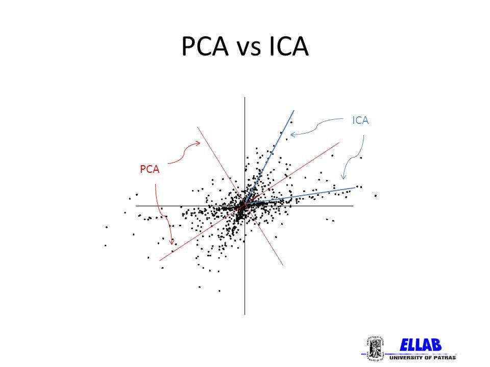 Εφαρμογές της ICA Οικονομία: Ανάλυση ροών χρήματος