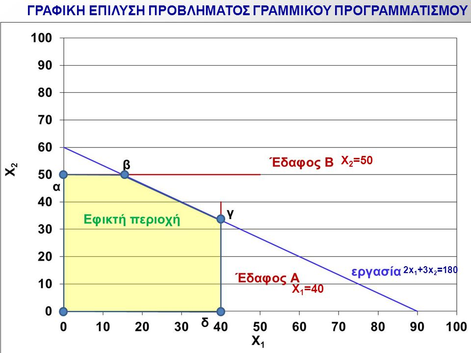 2x 1 +3x 2 =180 X 1 =40 X 2 =50 ΓΡΑΦΙΚΗ ΕΠΙΛΥΣΗ ΠΡΟΒΛΗΜΑΤΟΣ ΓΡΑΜΜΙΚΟΥ ΠΡΟΓΡΑΜΜΑΤΙΣΜΟΥ