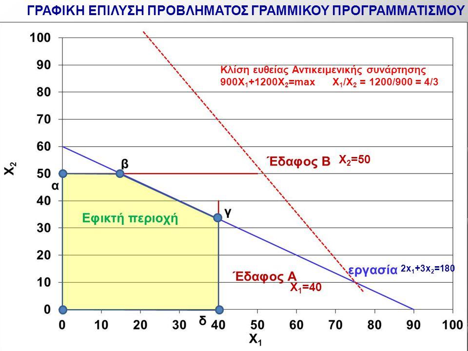 Κλίση ευθείας Αντικειμενικής συνάρτησης 900X 1 +1200Χ 2 =max X 1 /X 2 = 1200/900 = 4/3 2x 1 +3x 2 =180 X 1 =40 X 2 =50 ΓΡΑΦΙΚΗ ΕΠΙΛΥΣΗ ΠΡΟΒΛΗΜΑΤΟΣ ΓΡΑ