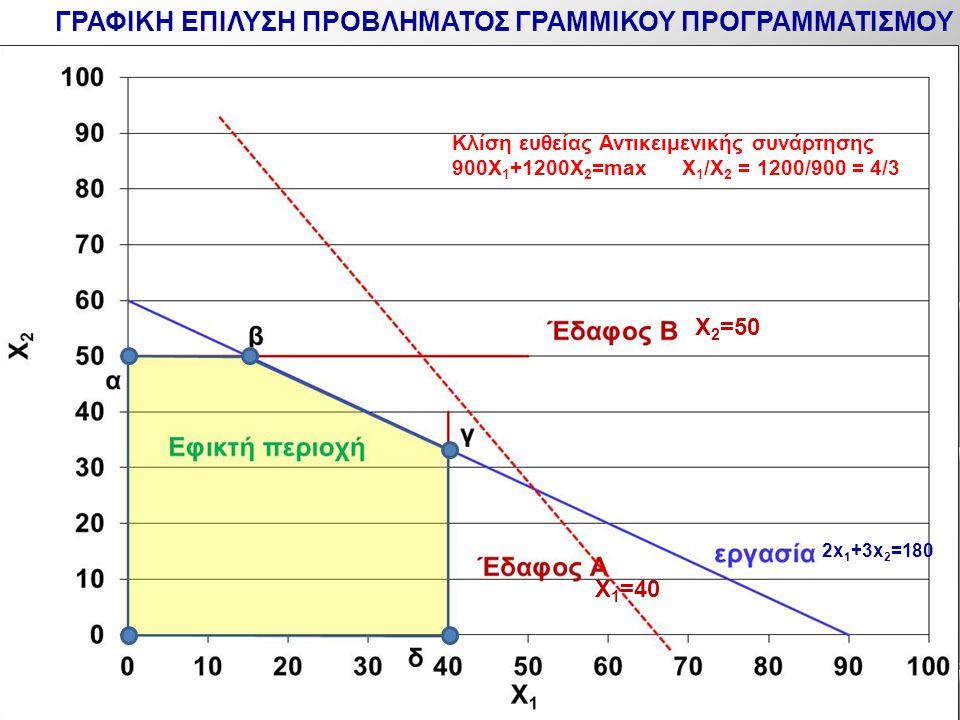 2x 1 +3x 2 =180 X 1 =40 X 2 =50 Κλίση ευθείας Αντικειμενικής συνάρτησης 900X 1 +1200Χ 2 =max X 1 /X 2 = 1200/900 = 4/3 ΓΡΑΦΙΚΗ ΕΠΙΛΥΣΗ ΠΡΟΒΛΗΜΑΤΟΣ ΓΡΑ