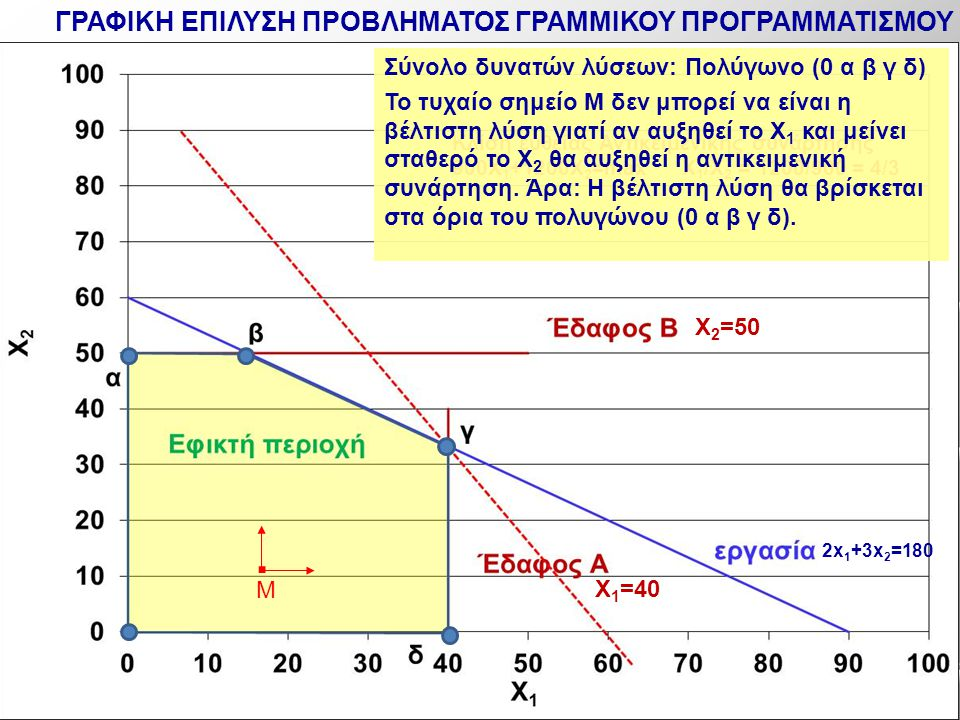 2x 1 +3x 2 =180 X 1 =40 X 2 =50 Κλίση ευθείας Αντικειμενικής συνάρτησης 900X 1 +1200Χ 2 =max X 1 /X 2 = 1200/900 = 4/3 Σύνολο δυνατών λύσεων: Πολύγωνο