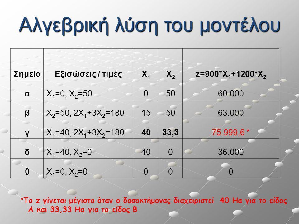 ΣημείαΕξισώσεις / τιμέςΧ1Χ1 Χ2Χ2 z=900*Χ 1 +1200*Χ 2 αΧ 1 =0, Χ 2 =5005060.000 βΧ 2 =50, 2Χ 1 +3Χ 2 =180155063.000 γΧ 1 =40, 2Χ 1 +3Χ 2 =1804033,375.9