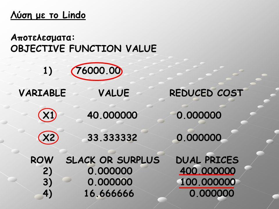 Λύση με το Lindo Αποτελεσματα: OBJECTIVE FUNCTION VALUE 1) 76000.00 VARIABLE VALUE REDUCED COST X1 40.000000 0.000000 X2 33.333332 0.000000 ROW SLACK