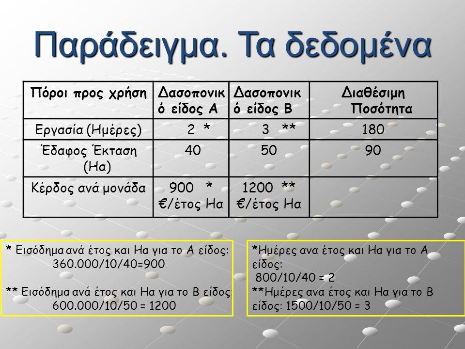 Παράδειγμα. Τα δεδομένα Πόροι προς χρήσηΔασοπονικ ό είδος Α Δασοπονικ ό είδος Β Διαθέσιμη Ποσότητα Εργασία (Ημέρες) 2 * 3 **180 Έδαφος Έκταση (Ηα) 405