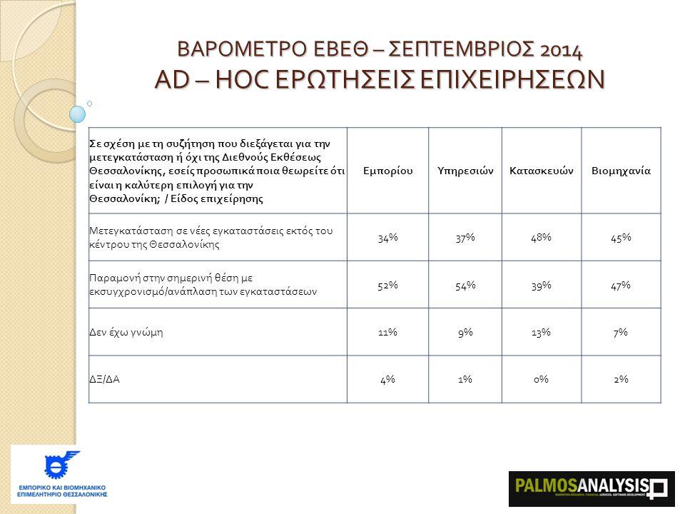 ΒΑΡΟΜΕΤΡΟ ΕΒΕΘ – ΣΕΠΤΕΜΒΡΙΟΣ 2014 AD – HOC ΕΡΩΤΗΣΕΙΣ ΕΠΙΧΕΙΡΗΣΕΩΝ Σε σχέση με τη συζήτηση που διεξάγεται για την μετεγκατάσταση ή όχι της Διεθνούς Εκθέσεως Θεσσαλονίκης, εσείς προσωπικά ποια θεωρείτε ότι είναι η καλύτερη επιλογή για την Θεσσαλονίκη ; /  Είδος επιχείρησης ΕμπορίουΥπηρεσιώνΚατασκευώνΒιομηχανία Μετεγκατάσταση σε νέες εγκαταστάσεις εκτός του κέντρου της Θεσσαλονίκης 34%37%48%45% Παραμονή στην σημερινή θέση με εκσυγχρονισμό / ανάπλαση των εγκαταστάσεων 52%54%39%47% Δεν έχω γνώμη 11%9%13%7% ΔΞ / ΔΑ 4%1%0%2%