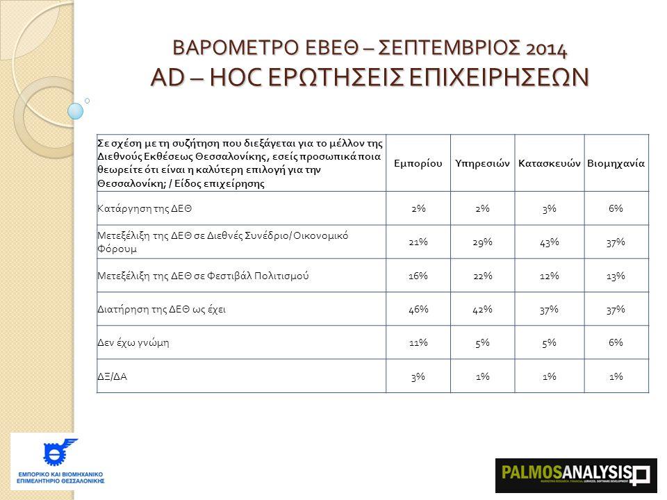 ΒΑΡΟΜΕΤΡΟ ΕΒΕΘ – ΣΕΠΤΕΜΒΡΙΟΣ 2014 AD – HOC ΕΡΩΤΗΣΕΙΣ ΕΠΙΧΕΙΡΗΣΕΩΝ Σε σχέση με τη συζήτηση που διεξάγεται για το μέλλον της Διεθνούς Εκθέσεως Θεσσαλονίκης, εσείς προσωπικά ποια θεωρείτε ότι είναι η καλύτερη επιλογή για την Θεσσαλονίκη ; /  Είδος επιχείρησης ΕμπορίουΥπηρεσιώνΚατασκευώνΒιομηχανία Κατάργηση της ΔΕΘ 2% 3%6% Μετεξέλιξη της ΔΕΘ σε Διεθνές Συνέδριο / Οικονομικό Φόρουμ 21%29%43%37% Μετεξέλιξη της ΔΕΘ σε Φεστιβάλ Πολιτισμού 16%22%12%13% Διατήρηση της ΔΕΘ ως έχει 46%42%37% Δεν έχω γνώμη 11%5% 6% ΔΞ / ΔΑ 3%1%