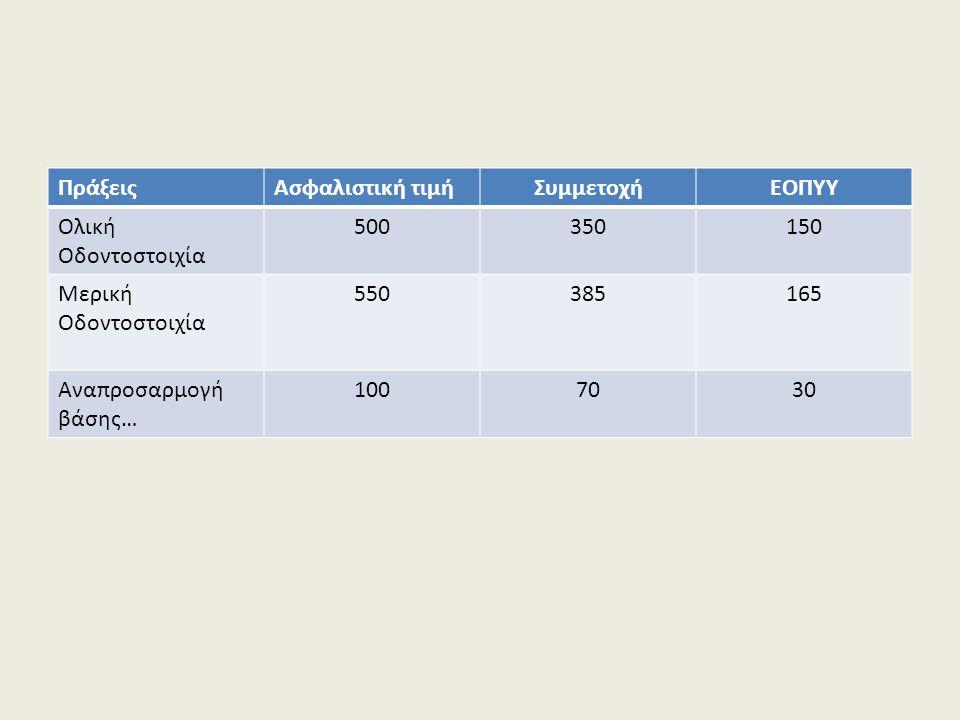 ΠράξειςΑσφαλιστική τιμήΣυμμετοχήΕΟΠΥΥ Ολική Οδοντοστοιχία 500350150 Μερική Οδοντοστοιχία 550385165 Αναπροσαρμογή βάσης… 1007030