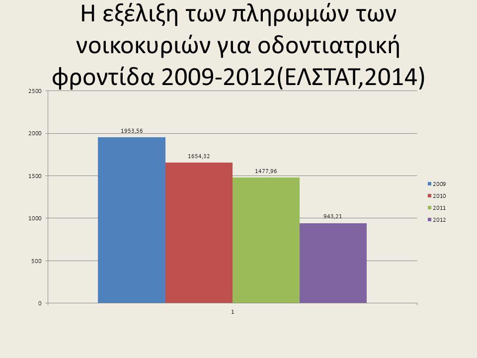 Η εξέλιξη των πληρωμών των νοικοκυριών για οδοντιατρική φροντίδα 2009-2012(ΕΛΣΤΑΤ,2014)