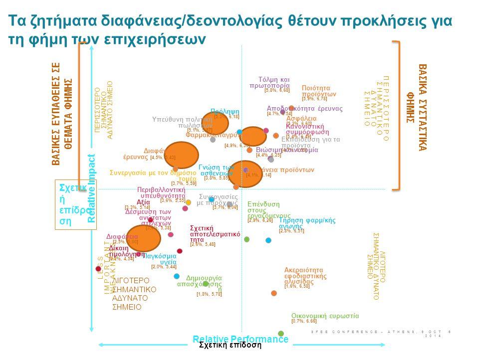 ΖΗΤΗΜΑΤΑ ΔΙΚΑΙΟΥ ΤΟΥ ΑΝΤΑΓΩΝΙΣΜΟΥ Ο Κώδικας της EFPIA έχει καταρτιστεί και ελεγχθεί με τη βοήθεια Νομικού Συμβούλου Η γνώμη του Νομικού Συμβούλου παρέχει στην EFPIA επαρκή περιθώρια ευελιξίας κατά την υιοθέτηση του Κώδικα Οι Σύνδεσμοι-μέλη θα έχουν την υποχρέωση να μεταφέρουν τον Κώδικα Δημοσιοποίησης της EFPIA στους εθνικούς τους κώδικες  Κάθε σύνδεσμος θα λάβει τις αναγκαίες νομικές γνωμοδοτήσεις ως προς τους νόμους και κανονισμούς που ισχύουν στη χώρα του – κατ' αρχήν, οι γνωμοδοτήσεις δεν αναμένεται να παρουσιάζουν διαφοροποιήσεις, αν και μπορεί να πρόκειται για θέμα υποκειμενικής κρίσης.