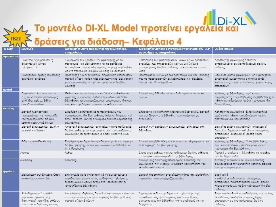 Το μοντέλο DI-XL Model προτείνει εργαλεία και δράσεις για διάδοση– Κεφάλαιο 4 ΠΩΣ ΜορφήΕργαλείο Διαδικασίες για το προσωπικό της βιβλιοθήκης, υποχρεώσεις Διαδικασίες για τους οργανισμούς που υλοποιούν LLP προγράμματα, υποχρεώσεις Ομάδα-στόχος προσωπική Συνεντεύξεις (Προσωπικές συνεντεύξεις, Skype, τηλέφωνο…) Ενημέρωση των χρηστών της βιβλιοθήκης για το πρόγραμμα δια βίου μάθησης και τις διαθέσιμες έντυπες/ηλεκτρονικές πληροφορίες, παροχή συμβουλών για ένα πρόγραμμα δια βίου μάθησης και σύσταση Εκπαίδευση των βιβλιοθηκάριων, διανομή των πρόσφατων στοιχείων, των πληροφοριών και των υλικών ενός προγράμματος δια βίου μάθησης, επικοινωνία σε τακτική βάση Χρήστες της βιβλιοθήκης = πιθανοί εκπαιδευόμενοι σε ένα πρόγραμμα δια βίου μάθησης Συναντήσεις, ομάδες συζήτησης σεμινάρια, συνέδρια Πρόσκληση των αναγνωστών, διοργάνωση εκδηλώσεων, παροχή χώρου, χρήση κάθε εκδήλωσης της βιβλιοθήκης για ενημέρωση σχετικά με ένα πρόγραμμα δια βίου μάθησης Προετοιμασία υλικών για ένα πρόγραμμα δια βίου μάθησης που θα παρουσιαστούν σε εκδηλώσεις, π.χ.