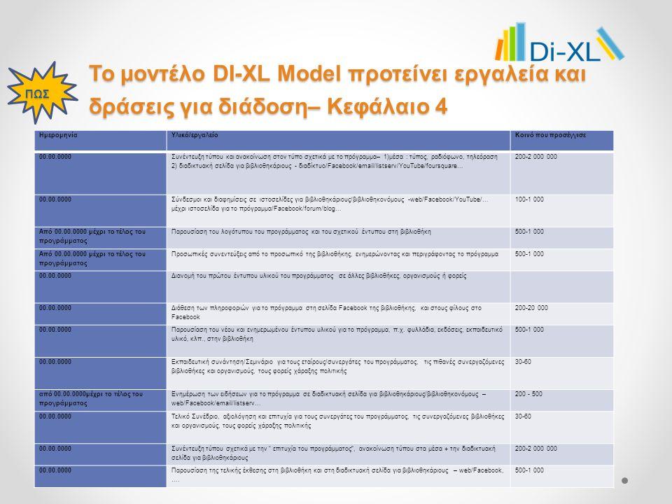 Το μοντέλο DI-XL Model προτείνει εργαλεία και δράσεις για διάδοση– Κεφάλαιο 4 ΠΩΣ ΗμερομηνίαΥλικό/εργαλείοΚοινό που προσέγγισε 00.00.0000 Συνέντευξη τύπου και ανακοίνωση στον τύπο σχετικά με το πρόγραμμα– 1)μέσα : τύπος, ραδιόφωνο, τηλεόραση 2) διαδικτυακή σελίδα για βιβλιοθηκάριους - διαδίκτυο/Facebook/email/listserv/YouTube/foursquare… 200-2 000 000 00.00.0000 Σύνδεσμοι και διαφημίσεις σε ιστοσελίδες για βιβλιοθηκάριους/βιβλιοθηκονόμους -web/Facebook/YouTube/… μέχρι ιστοσελίδα για το πρόγραμμα/Facebook/forum/blog… 100-1 000 Από 00.00.0000 μέχρι το τέλος του προγράμματος Παρουσίαση του λογότυπου του προγράμματος και του σχετικού έντυπου στη βιβλιοθήκη500-1 000 Από 00.00.0000 μέχρι το τέλος του προγράμματος Προσωπικές συνεντεύξεις από το προσωπικό της βιβλιοθήκης, ενημερώνοντας και περιγράφοντας το πρόγραμμα500-1 000 00.00.0000Διανομή του πρώτου έντυπου υλικού του προγράμματος σε άλλες βιβλιοθήκες, οργανισμούς ή φορείς 00.00.0000 Διάθεση των πληροφοριών για το πρόγραμμα στη σελίδα Facebook της βιβλιοθήκης, και στους φίλους στο Facebook 200-20 000 00.00.0000 Παρουσίαση του νέου και ενημερωμένου έντυπου υλικού για το πρόγραμμα, π.χ.
