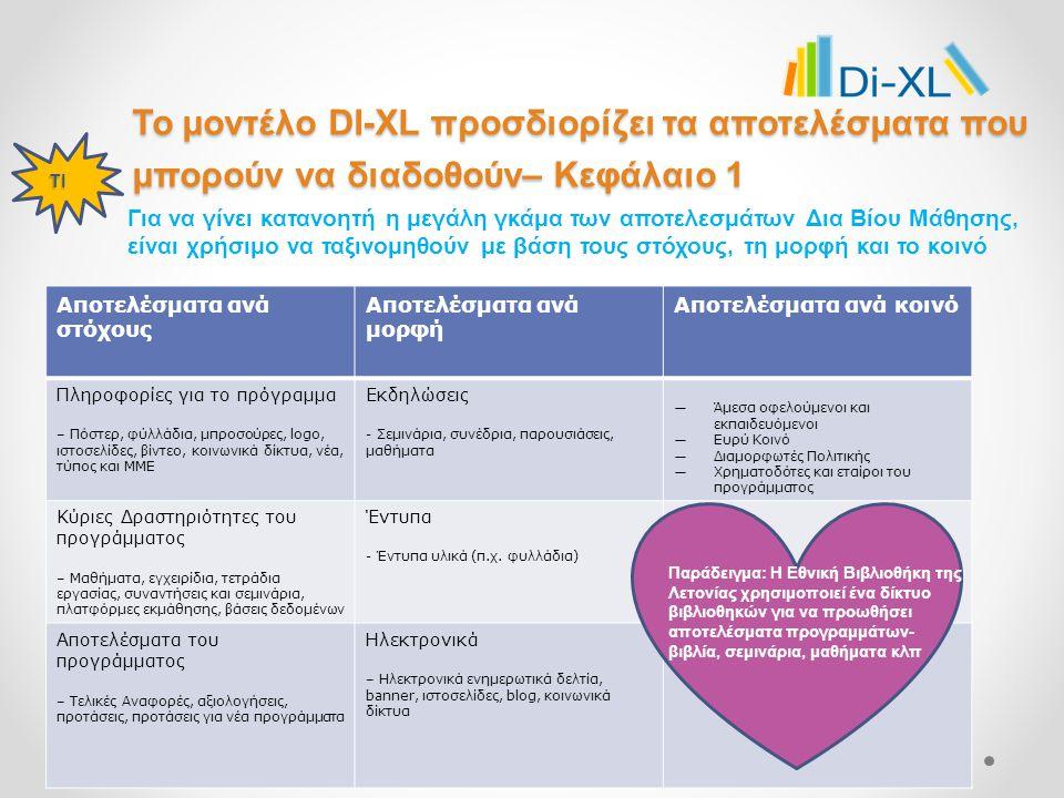 Το μοντέλο DI-XL προσδιορίζει τα αποτελέσματα που μπορούν να διαδοθούν– Κεφάλαιο 1 Για να γίνει κατανοητή η μεγάλη γκάμα των αποτελεσμάτων Δια Βίου Μάθησης, είναι χρήσιμο να ταξινομηθούν με βάση τους στόχους, τη μορφή και το κοινό ΤΙ Example: National Library of Latvia uses network of libraries to promote and disseminate project results – books booklets, seminars, lectures Αποτελέσματα ανά στόχους Αποτελέσματα ανά μορφή Αποτελέσματα ανά κοινό Πληροφορίες για το πρόγραμμα – Πόστερ, φύλλάδια, μπροσούρες, logo, ιστοσελίδες, βίντεο, κοινωνικά δίκτυα, νέα, τύπος και ΜΜΕ Εκδηλώσεις - Σεμινάρια, συνέδρια, παρουσιάσεις, μαθήματα ―Άμεσα οφελούμενοι και εκπαιδευόμενοι ―Ευρύ Κοινό ―Διαμορφωτές Πολιτικής ―Χρηματοδότες και εταίροι του προγράμματος Κύριες Δραστηριότητες του προγράμματος – Μαθήματα, εγχειρίδια, τετράδια εργασίας, συναντήσεις και σεμινάρια, πλατφόρμες εκμάθησης, βάσεις δεδομένων Έντυπα - Έντυπα υλικά (π.χ.