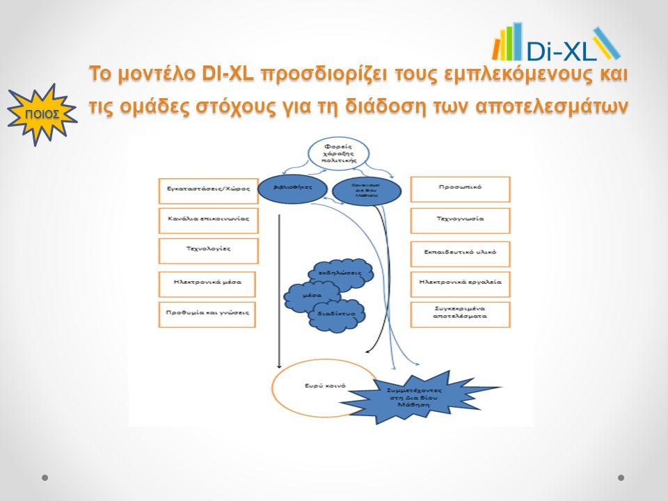 Το μοντέλο DI-XL προσδιορίζει τους εμπλεκόμενους και τις ομάδες στόχους για τη διάδοση των αποτελεσμάτων ΠΟΙΟΣ