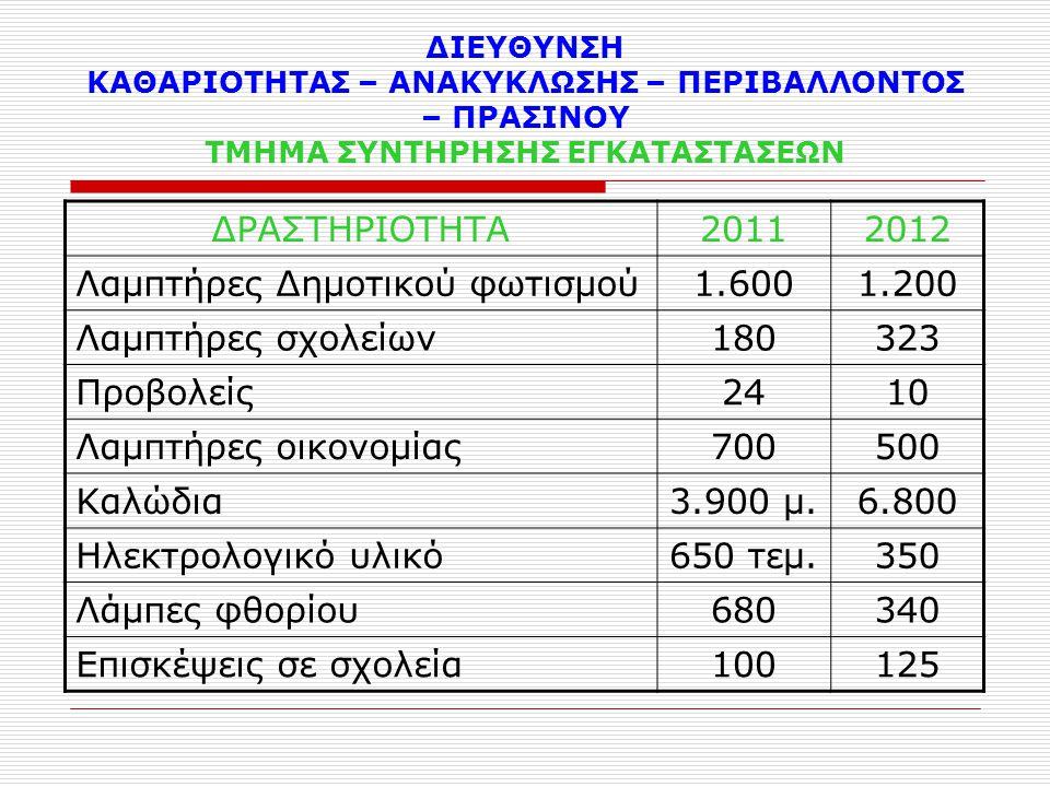 ΔΙΕΥΘΥΝΣΗ ΚΑΘΑΡΙΟΤΗΤΑΣ – ΑΝΑΚΥΚΛΩΣΗΣ – ΠΕΡΙΒΑΛΛΟΝΤΟΣ – ΠΡΑΣΙΝΟΥ ΤΜΗΜΑ ΣΥΝΤΗΡΗΣΗΣ ΕΓΚΑΤΑΣΤΑΣΕΩΝ ΔΡΑΣΤΗΡΙΟΤΗΤΑ20112012 Λαμπτήρες Δημοτικού φωτισμού1.600