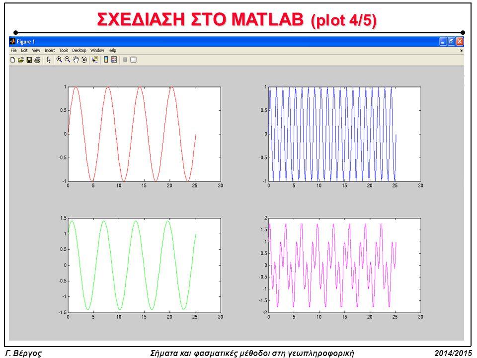 Γ. Βέργος Σήματα και φασματικές μέθοδοι στη γεωπληροφορική 2014/2015 Τόσο με την plot όσο και με κάθε άλλη εντολή σχεδίασης στο MATLAB, μπορούμε (αντί