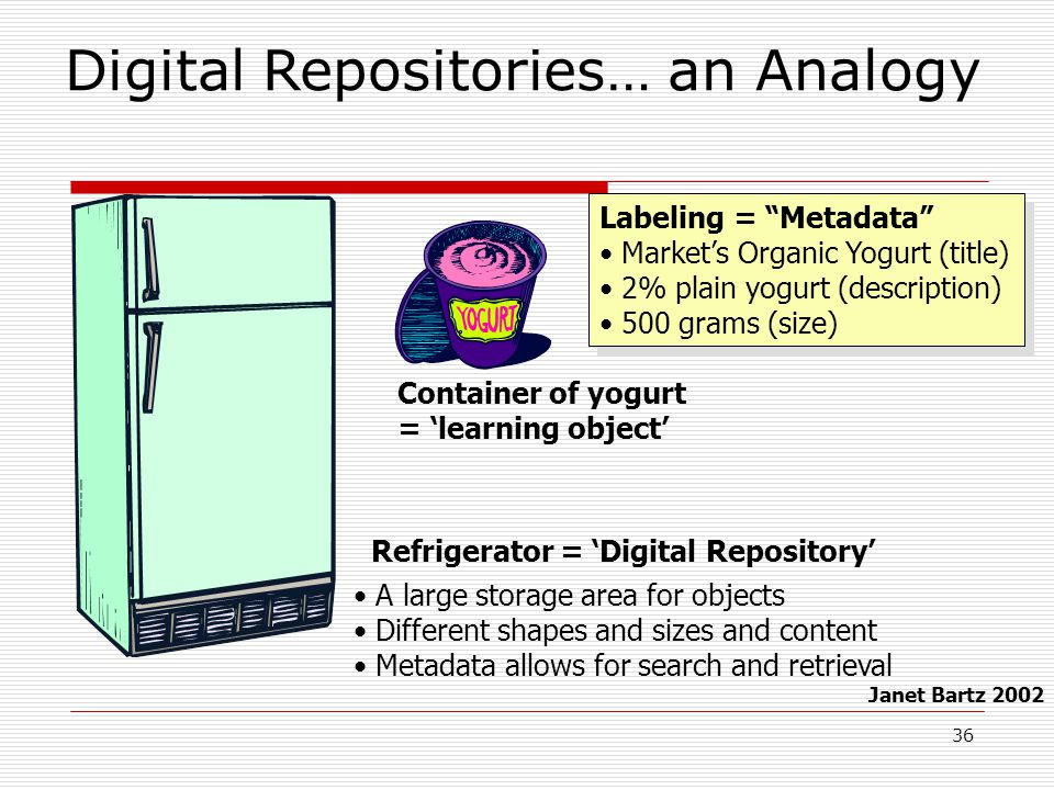 36 Digital Repositories… an Analogy Container of yogurt = 'learning object' Labeling = Metadata Market's Organic Yogurt (title) 2% plain yogurt (description) 500 grams (size) Labeling = Metadata Market's Organic Yogurt (title) 2% plain yogurt (description) 500 grams (size) Janet Bartz 2002 Refrigerator = 'Digital Repository' A large storage area for objects Different shapes and sizes and content Metadata allows for search and retrieval